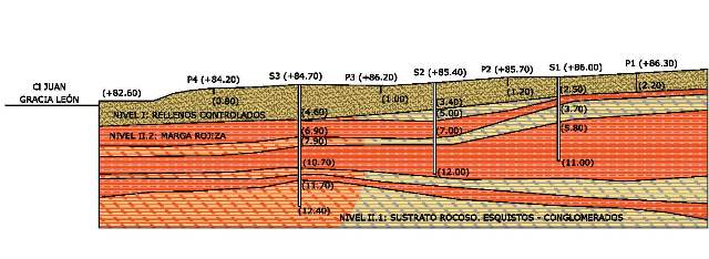 Empresa Geotecnia Málaga
